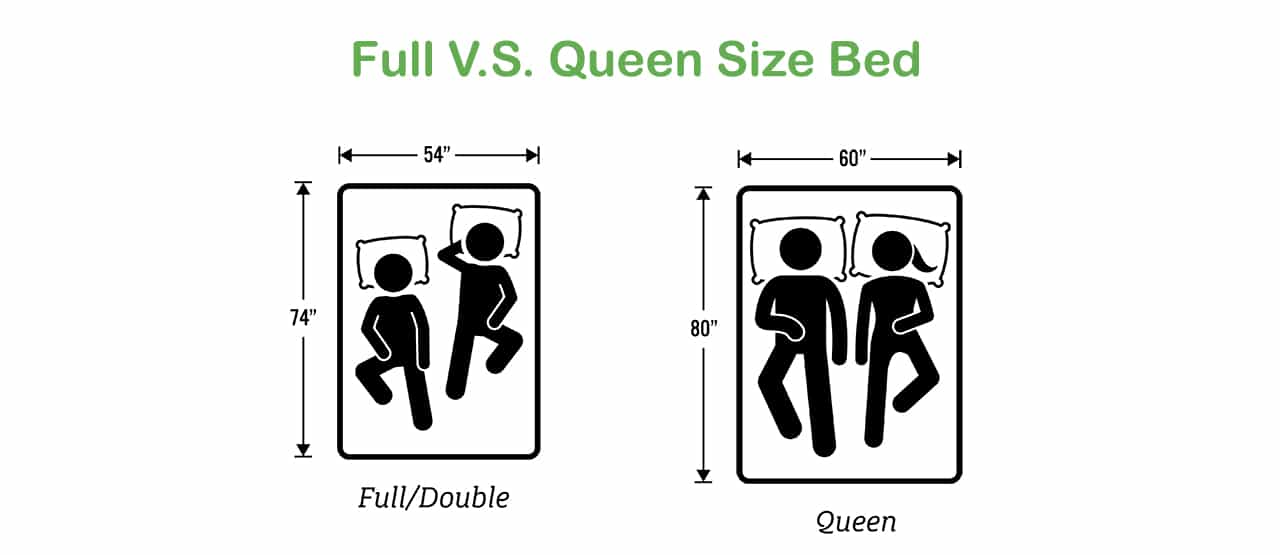 How Queen Vs Full can Save You Time, Stress, and Money.